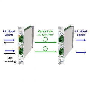 TWIN RF over Fiber L-Band Link | DEV 7241 DEV 7341