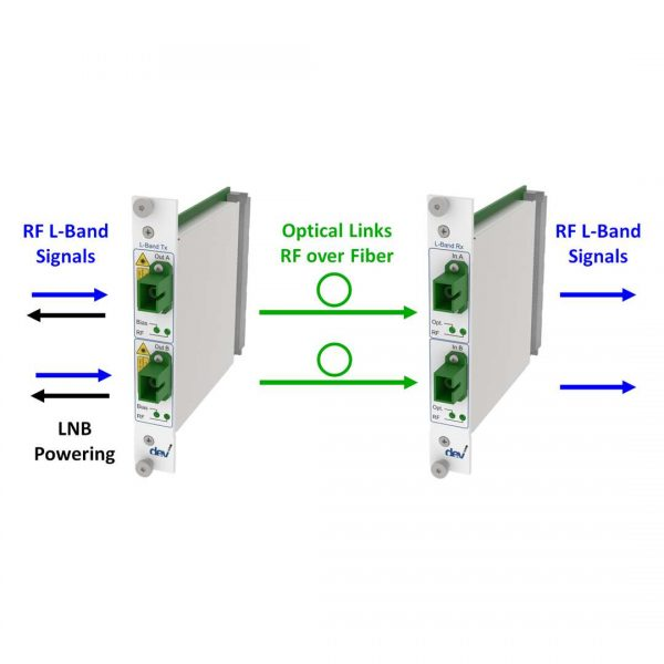 TWIN RF over Fiber L-Band Link | DEV 7241 DEV 7341
