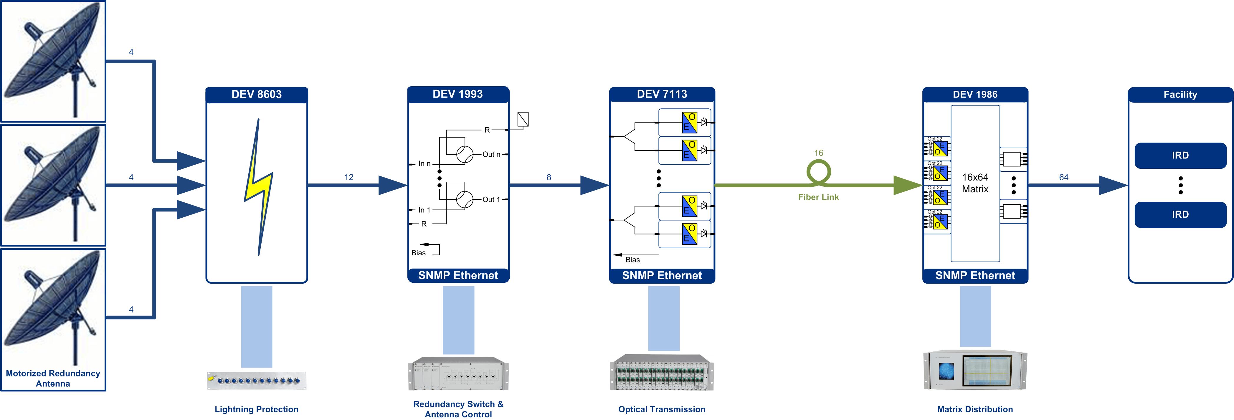L-Band Transmission System