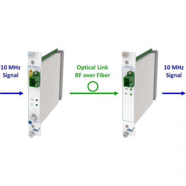 10 MHz RF over Fiber Link | DEV 7238 DEV 7335