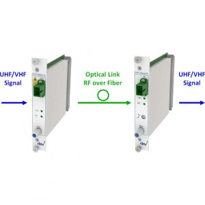 Basic UHF/VHF over Fiber Link | DEV 7238 DEV 7337