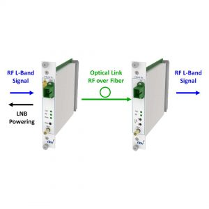 Advanced RF over Fiber L-Band Link | DEV 7232 DEV 7332