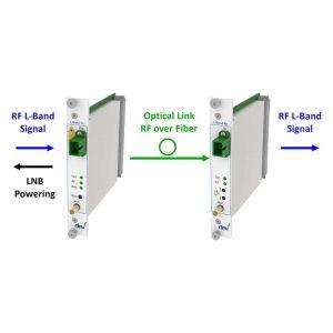 Advanced RF over Fiber L-Band Link | DEV 7232 DEV 7332