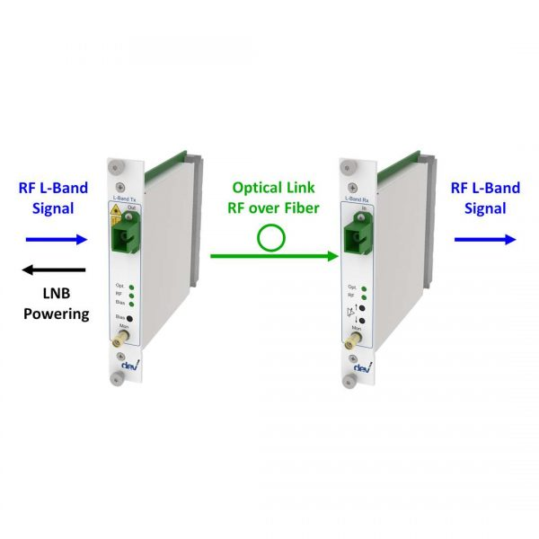 Top RF over Fiber L-Band Link | DEV 7233 DEV 7333