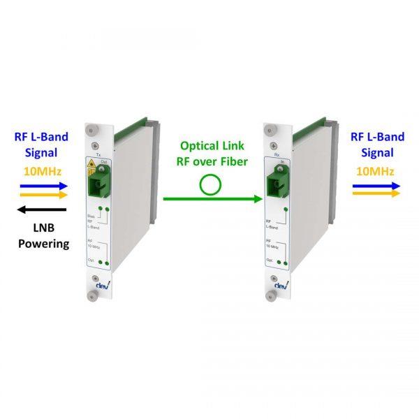 L-Band and 10 MHz RF over Fiber Link | DEV 7244 DEV 7344