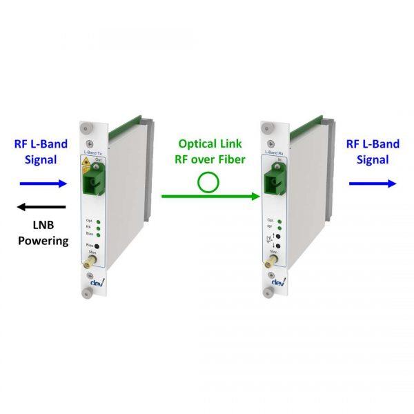 DWDM RF over Fiber Link | DEV 7251 DEV 7333