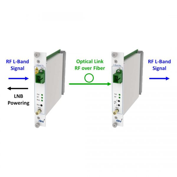DWDM RF over Fiber Link | DEV Systemtechnik