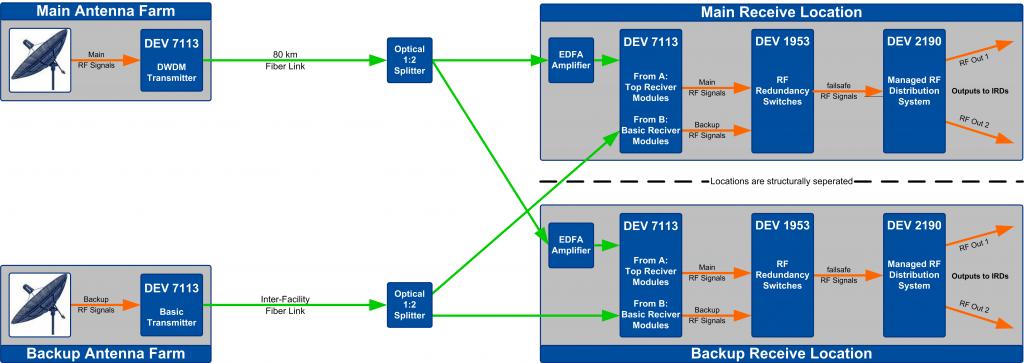 RF Signal Management for an IPTV head-end | DEV Systemtechnik