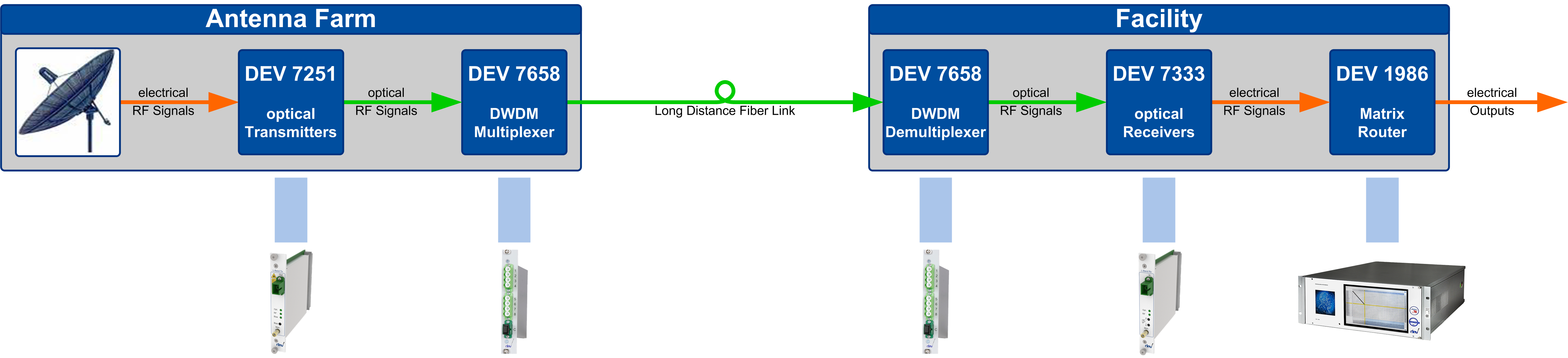 Traditional DWDM Signal Transmission