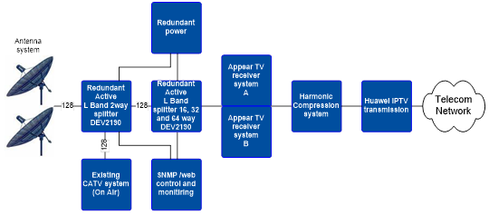 Functional view of Huawei's IP-TV system for Etisalat